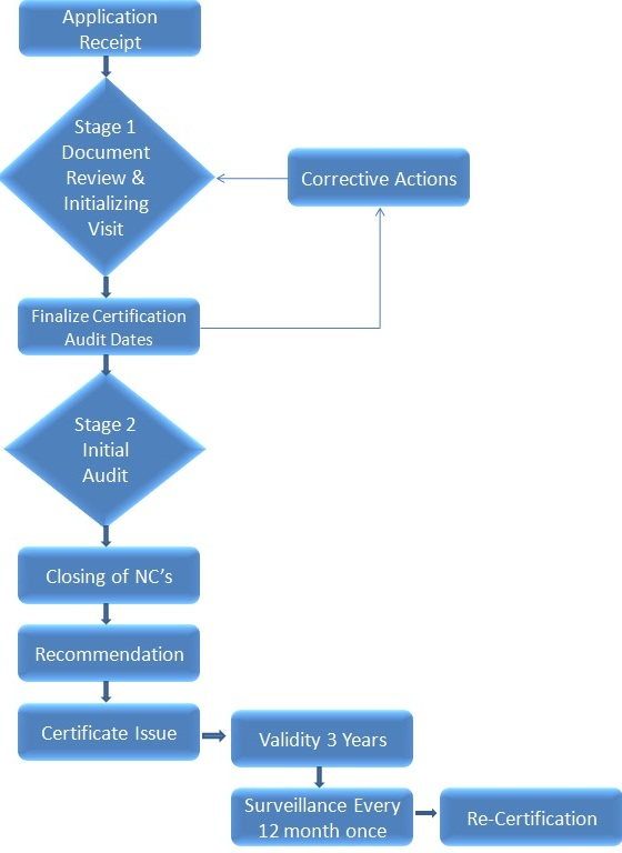 iso-audit-procedure